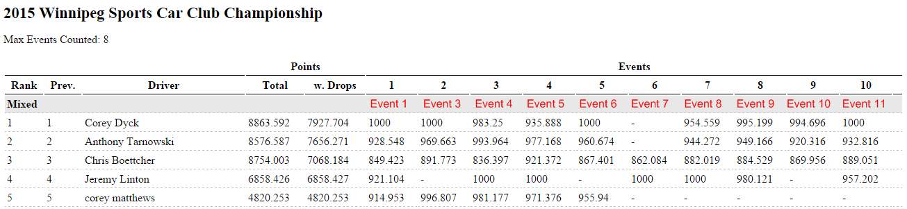 Standings with Event numbers.png